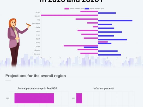 How-economies-in-MENA